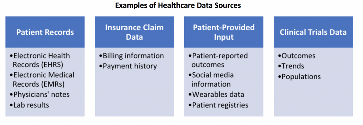 Example Healthcare Data Sources
